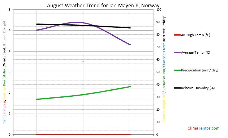 Graph of weather in Jan Mayen B in August