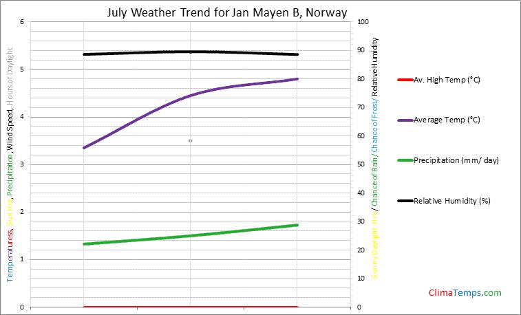 Graph of weather in Jan Mayen B in July