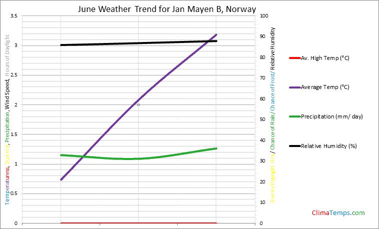 Graph of weather in Jan Mayen B in June