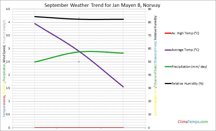 Graph of weather in Jan Mayen B in September