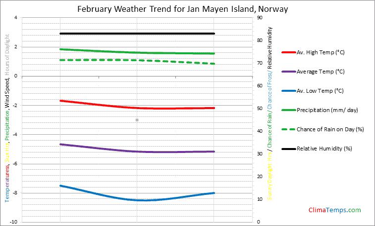 Graph of weather in Jan Mayen Island in February