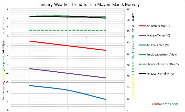 Graph of weather in Jan Mayen Island in January