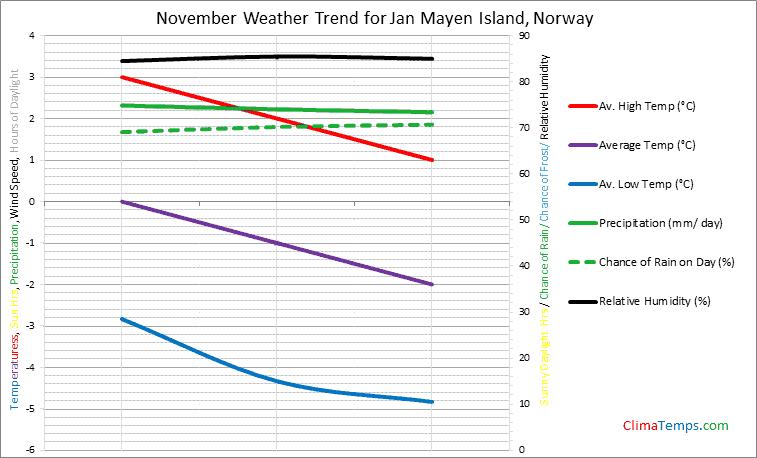 Graph of weather in Jan Mayen Island in November