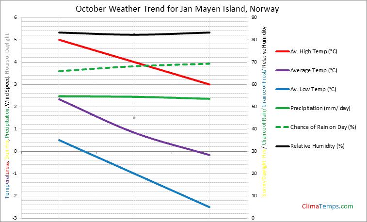 Graph of weather in Jan Mayen Island in October