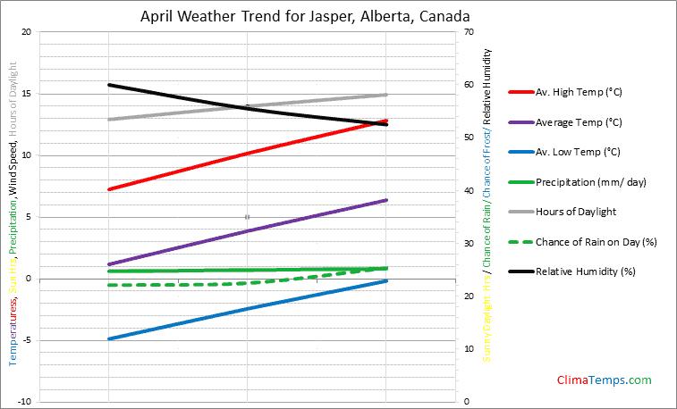 Graph of weather in Jasper, Alberta in April