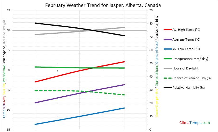 Graph of weather in Jasper, Alberta in February