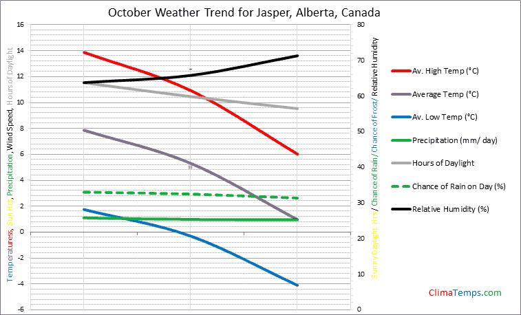 Graph of weather in Jasper, Alberta in October