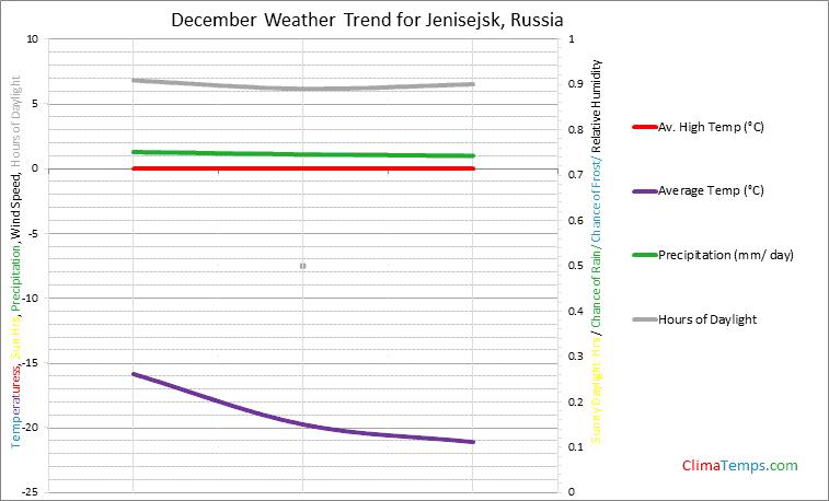 Graph of weather in Jenisejsk in December