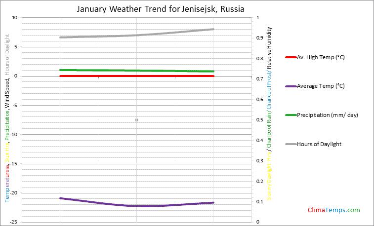 Graph of weather in Jenisejsk in January
