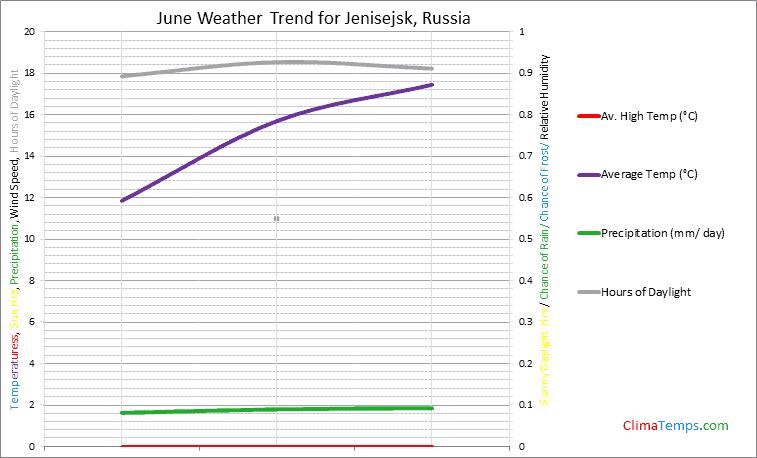 Graph of weather in Jenisejsk in June
