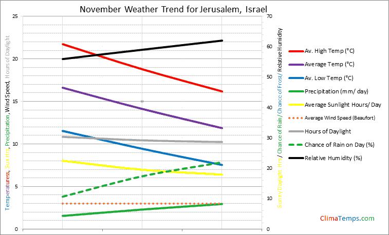 Graph of weather in Jerusalem in November