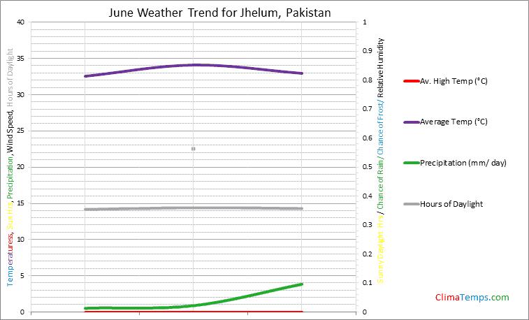 Graph of weather in Jhelum in June
