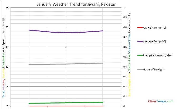 Graph of weather in Jiwani in January