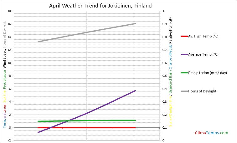 Graph of weather in Jokioinen in April