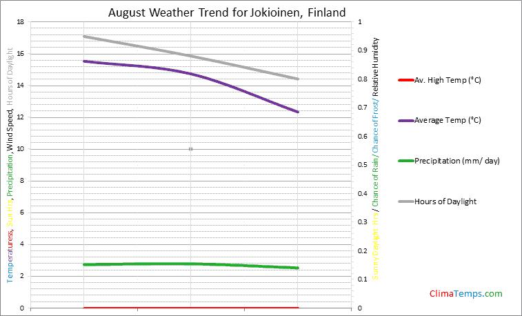 Graph of weather in Jokioinen in August