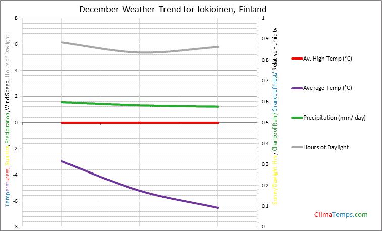 Graph of weather in Jokioinen in December