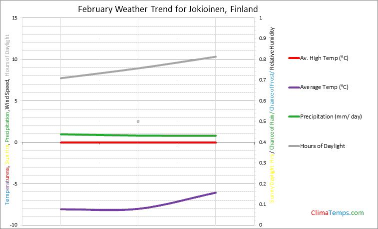 Graph of weather in Jokioinen in February