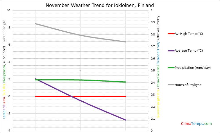 Graph of weather in Jokioinen in November