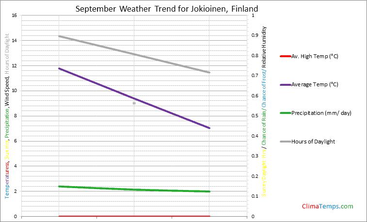 Graph of weather in Jokioinen in September