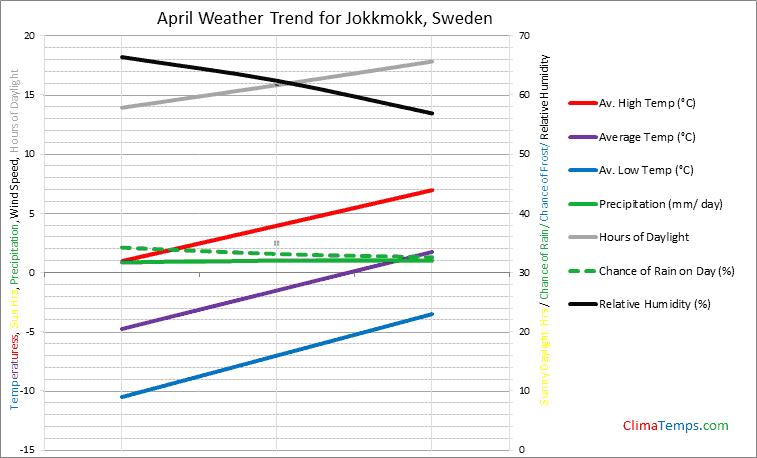 Graph of weather in Jokkmokk in April