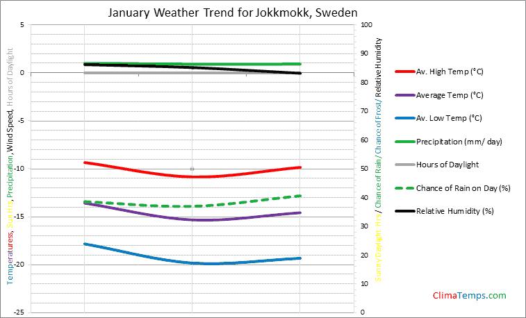 Graph of weather in Jokkmokk in January