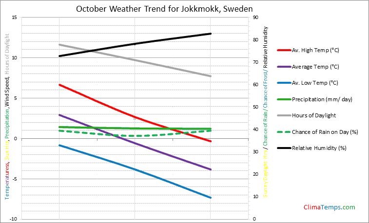 Graph of weather in Jokkmokk in October