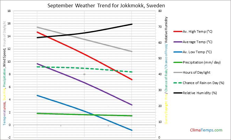 Graph of weather in Jokkmokk in September