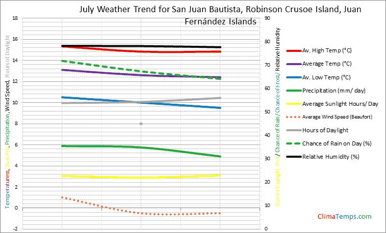 Graph of weather in San Juan Bautista, Robinson Crusoe Island in July