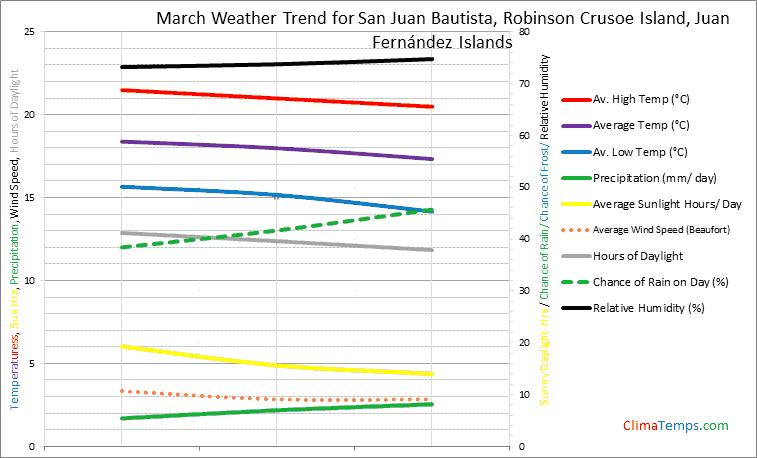 Graph of weather in San Juan Bautista, Robinson Crusoe Island in March