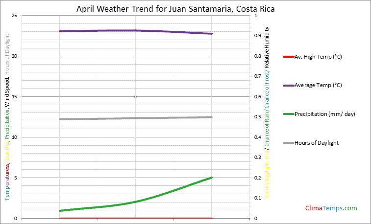 Graph of weather in Juan Santamaria in April