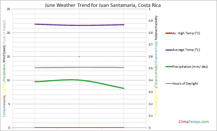 Graph of weather in Juan Santamaria in June