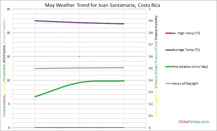 Graph of weather in Juan Santamaria in May