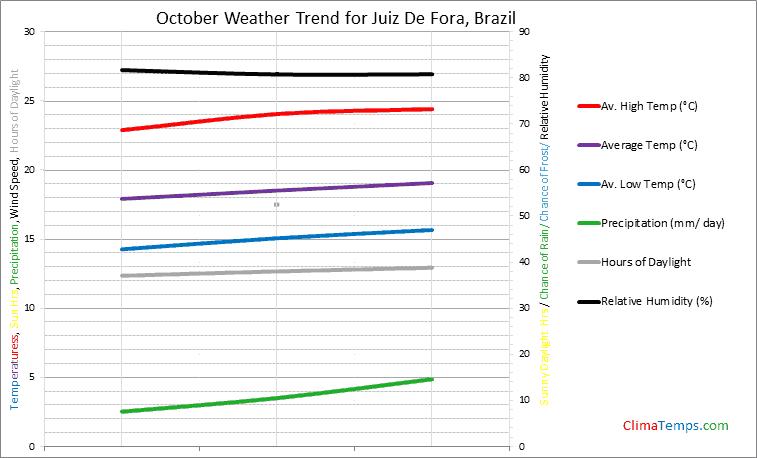 Graph of weather in Juiz De Fora in October