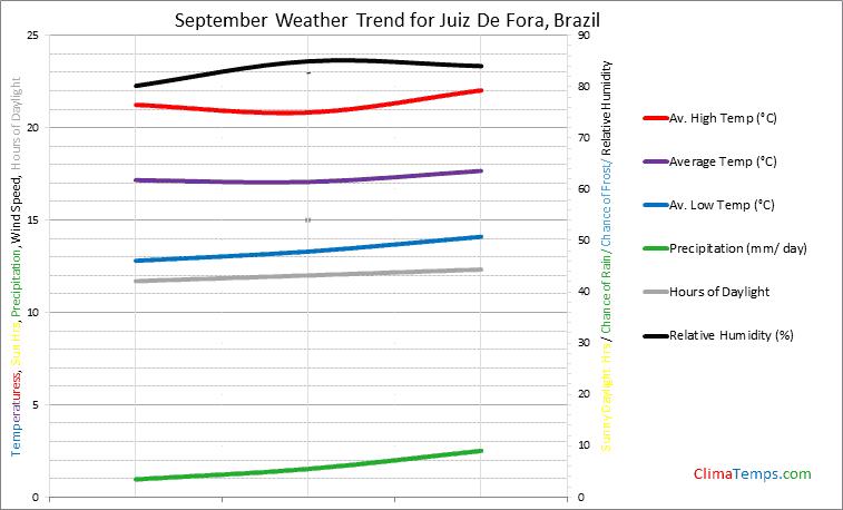Graph of weather in Juiz De Fora in September
