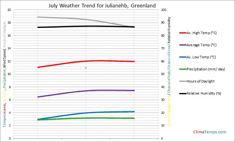 Graph of weather in Julianehb in July