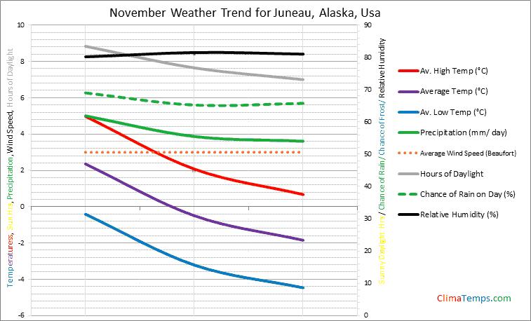 Graph of weather in Juneau, Alaska in November