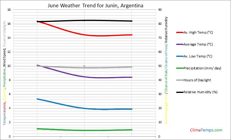 Graph of weather in Junin in June