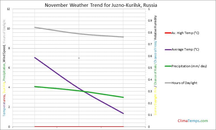 Graph of weather in Juzno-Kurilsk in November