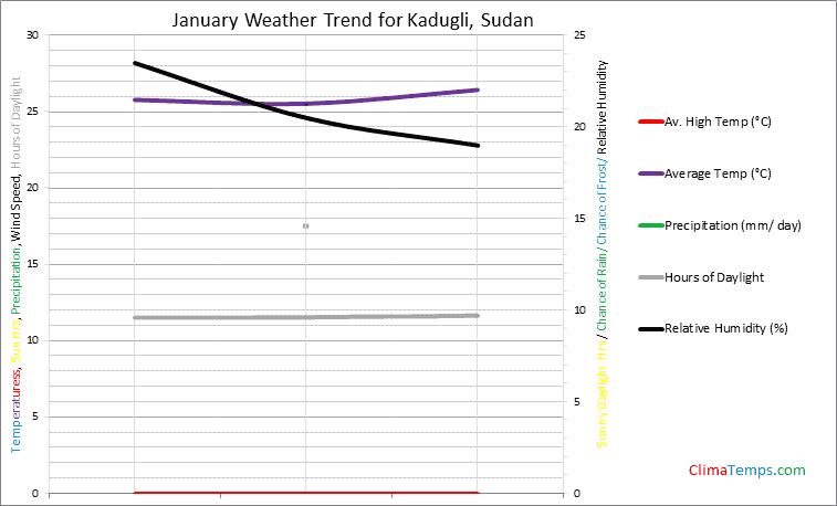 Graph of weather in Kadugli in January