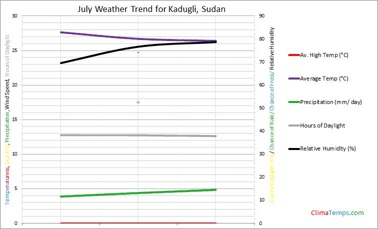 Graph of weather in Kadugli in July