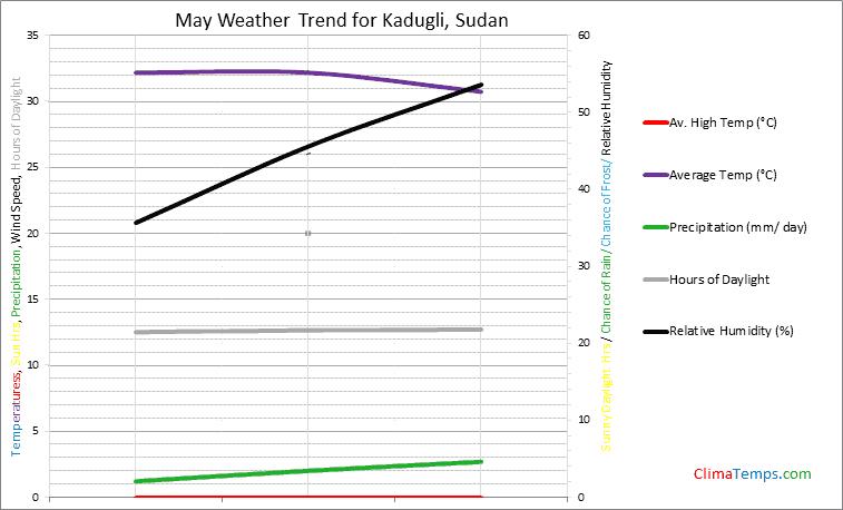Graph of weather in Kadugli in May