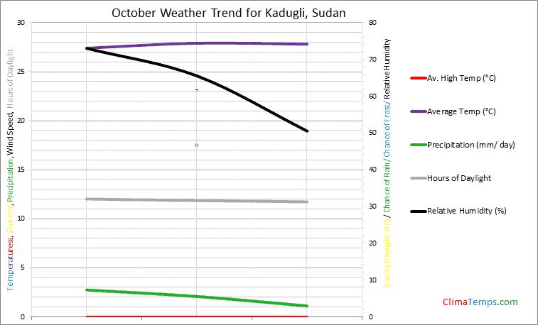 Graph of weather in Kadugli in October
