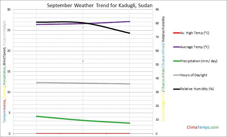Graph of weather in Kadugli in September