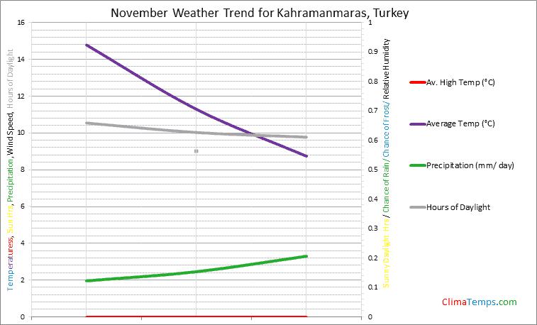Graph of weather in Kahramanmaras in November