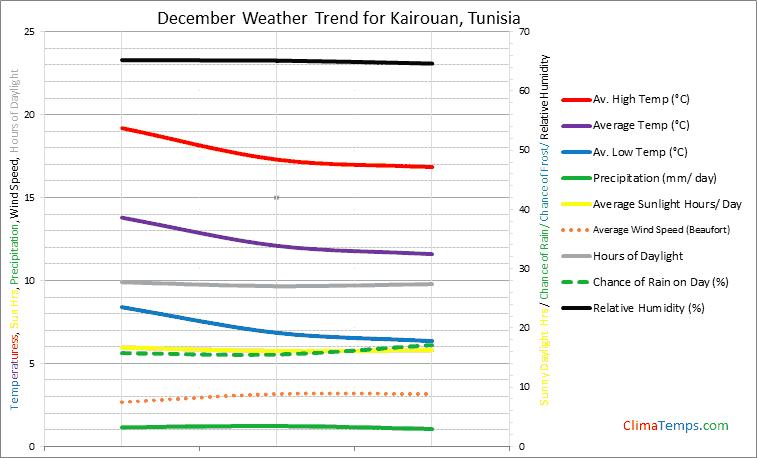 Graph of weather in Kairouan in December