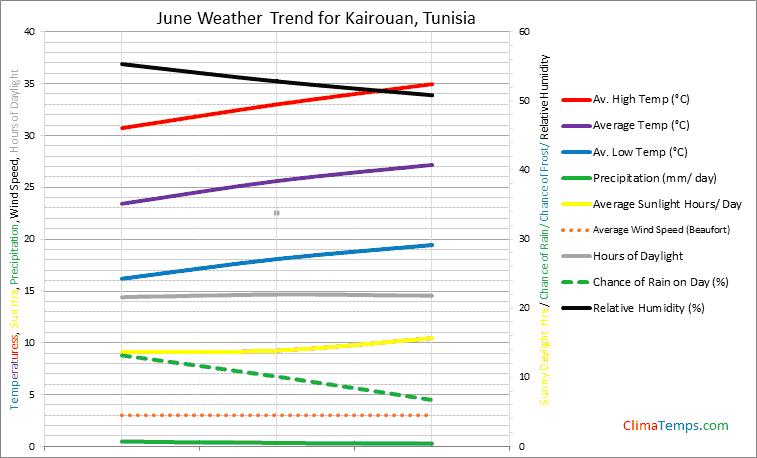 Graph of weather in Kairouan in June