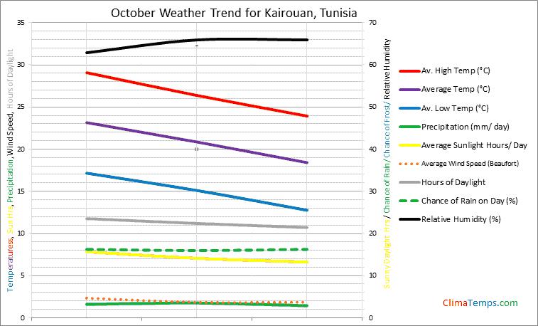 Graph of weather in Kairouan in October