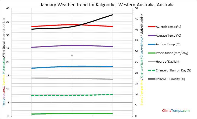Graph of weather in Kalgoorlie, Western Australia in January