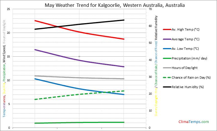 Graph of weather in Kalgoorlie, Western Australia in May