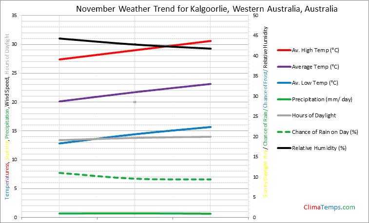 Graph of weather in Kalgoorlie, Western Australia in November